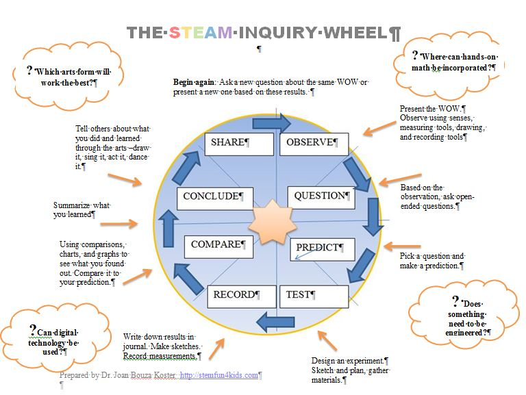 The STEAM Science Inquiry Wheel